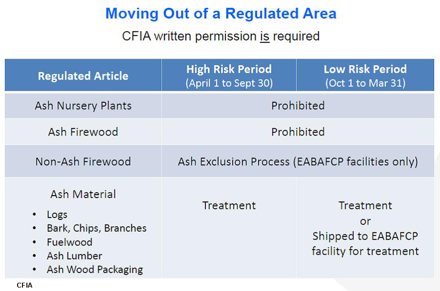 Moving out of a regulated area copy