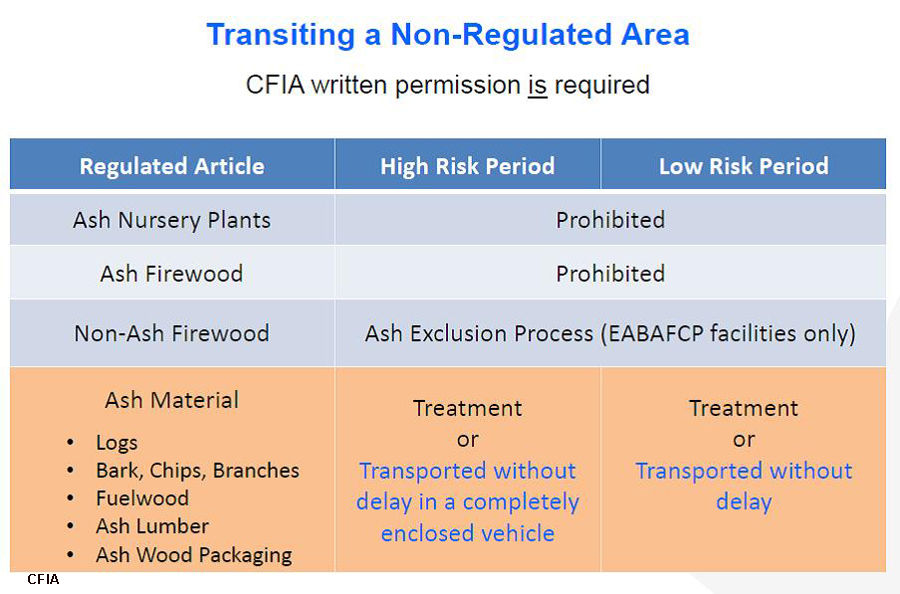 Transiting a non-regulated area copy