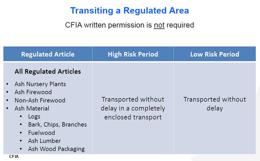 Transiting a regulated area copy